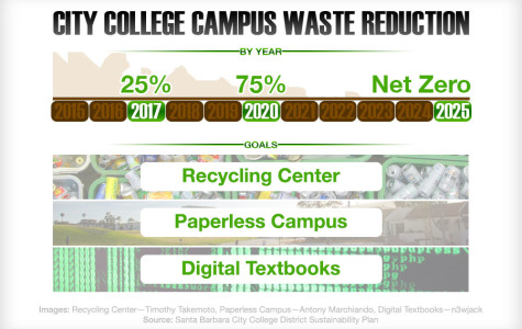 SBCC's eco plan set to reduce waste 75 percent by 2020
