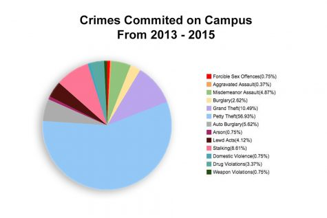 Bicycle theft and obscene notes in weekly campus crime log