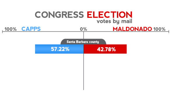 Capps ahead against Maldonado in 24th district race