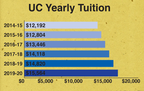Transfer students to see tuition hike for University of California