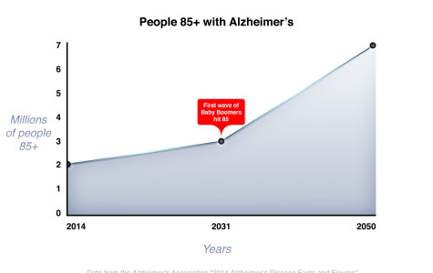 City College memory program to fill new dementia care demand