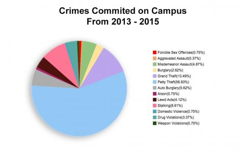 Crime stats released for 2013-15 year, show SBCC as 'very safe'