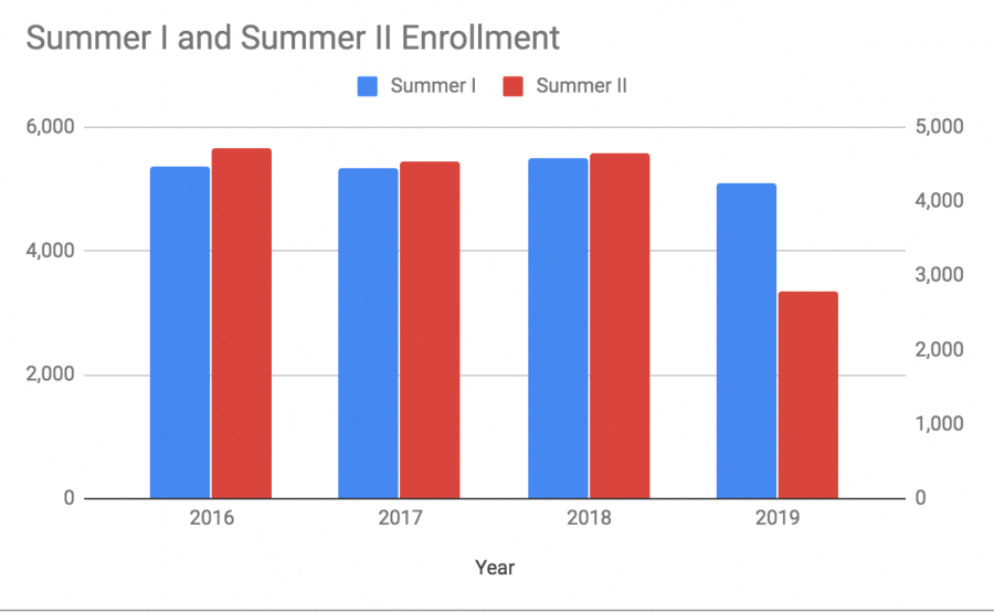 Summer enrollment drops, reflects overall statistical decline