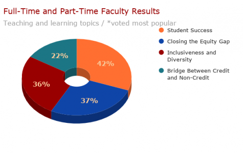 Faculty ranks cultural competency as opportunity for improvement