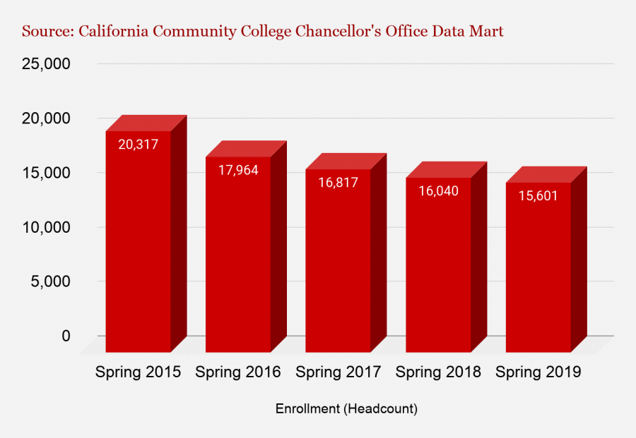 Santa Barbara City College has had a consistent decline in enrollment over the past few years. This data was provided by the California Community College Chancellor's Office. City College's Executive Director of Public Affairs and Communication Luz Reyes-Martin could not provide the data before publication.