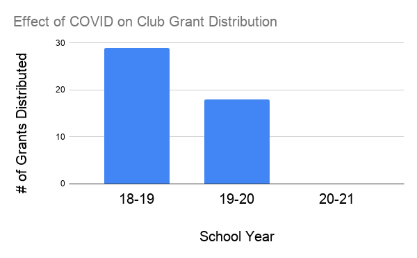 Without student demand or activity fee funding because of COVID-19, the ASG did not give out any club grants in the 20-21 school year as of March 5. In the 2018-19 year, they awarded 29 club grants. 18 in the 2019-20 school year.