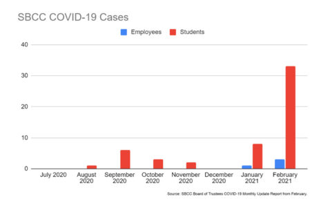 There has been a sharp increase in reported COVID-19 cases at City College for the month of February. Source: SBCC Board of Trustees COVID-19 Monthly Update from February.